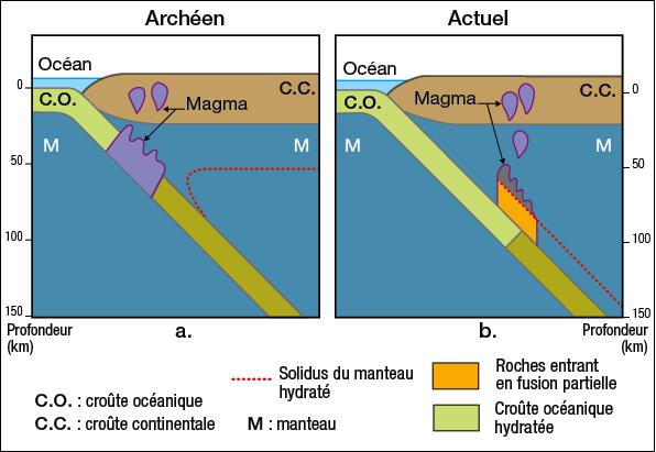 Subduction actuelle et subduction archéenne