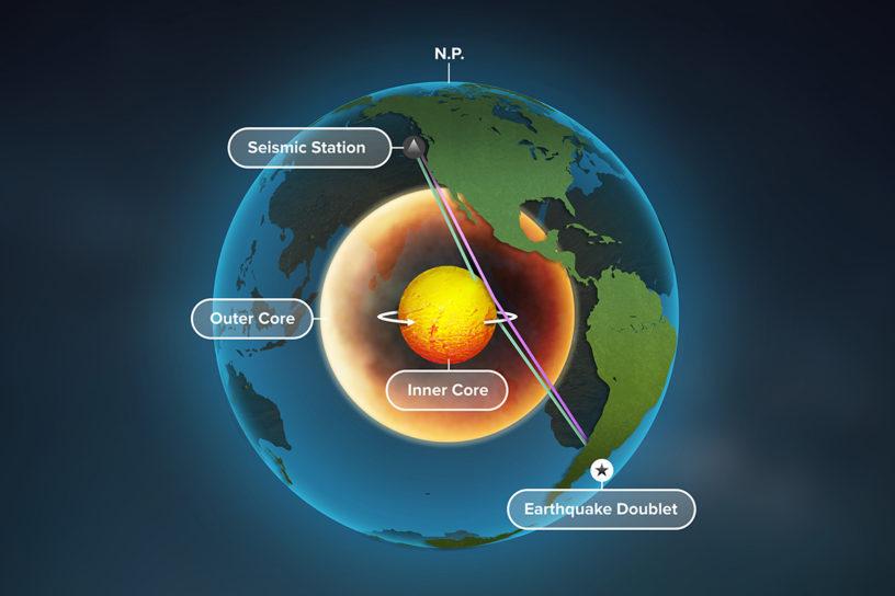 Noyau de la Terre