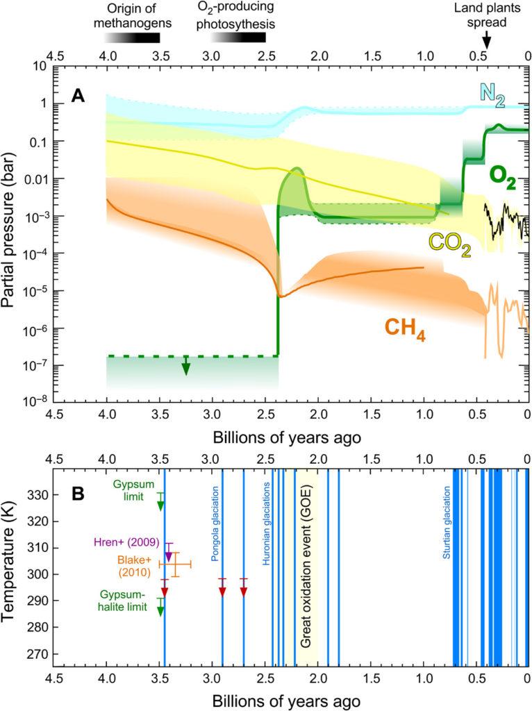 Concentrations du azote, oxygène, dioxyde de carbone et méthane et glaciations depuis 4 milliards d'années.