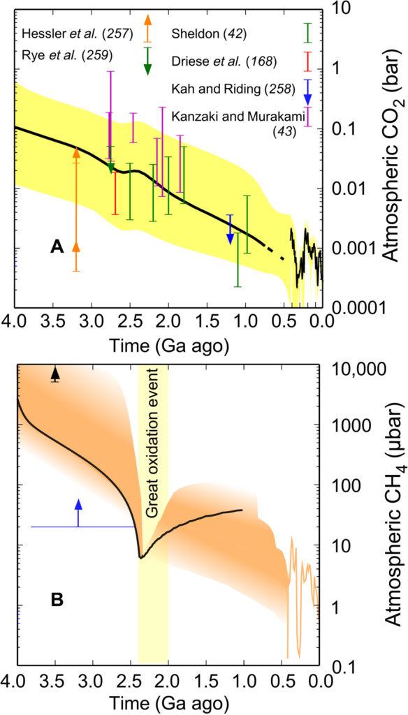 Évaluation des concentrations en dioxyde de carbone et en méthane atmosphériques depuis quatre milliards d'années.