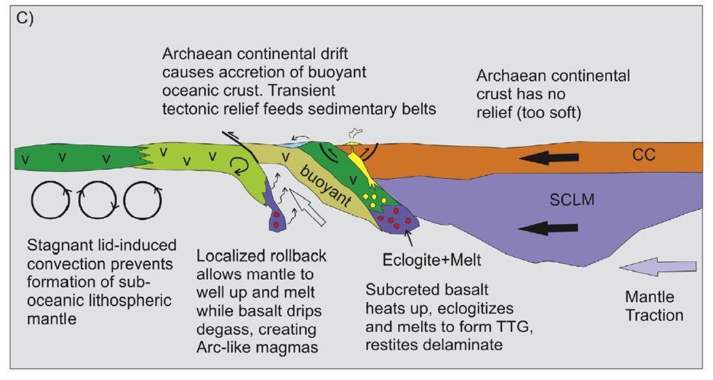 Subduction archéenne
