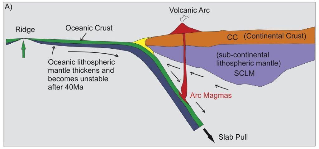 Subduction actuelle