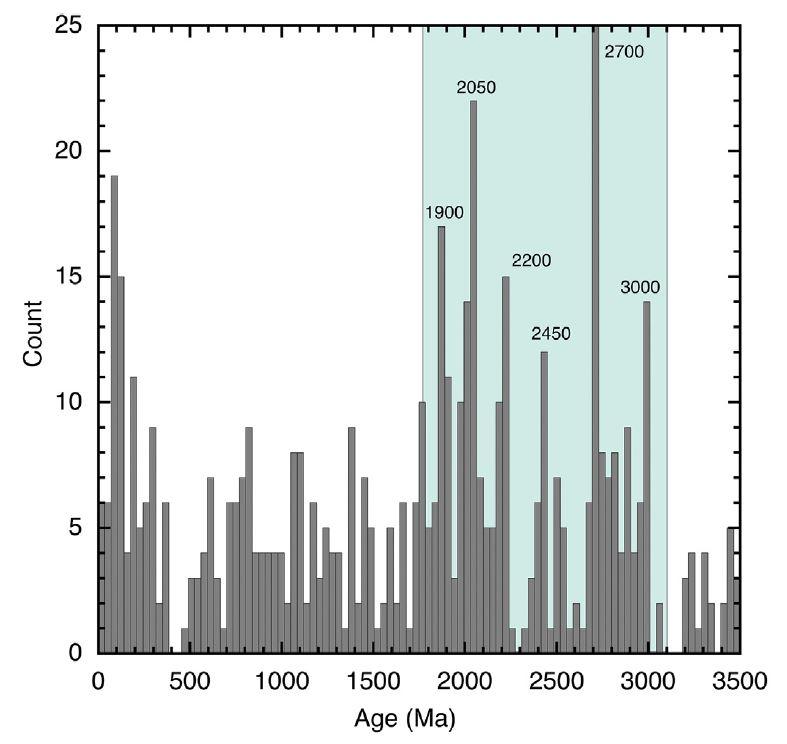 Distribution des provinces magmatiques en fonction de leur âge.