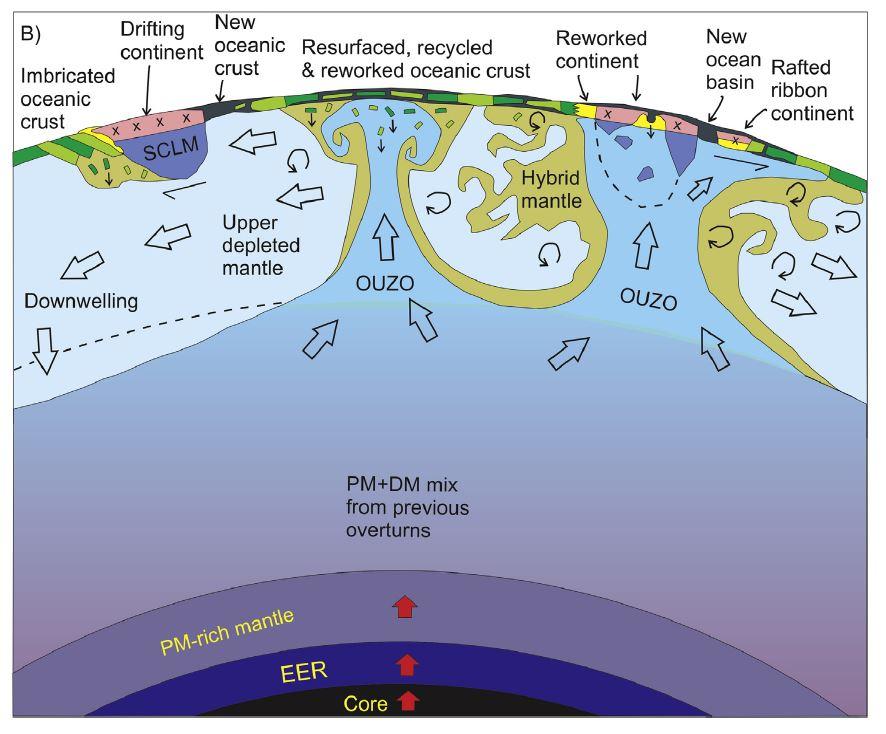 Resurfaçage de la Terre il y a 2,7 milliards d'années.